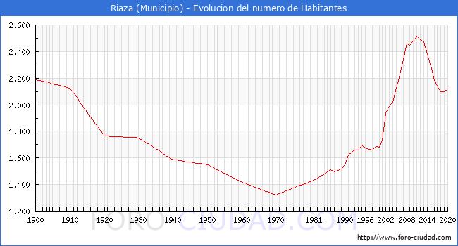 <h3  class='enlacePalabraNoticia' onclick='opcionBuscarActualidad('Riaza','')'>Riaza</h3> - Habitantes segun lugar de Nacimiento y Piramide de poblacion 2020.