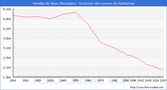 Habitantes Paredes De Nava 1900 2020