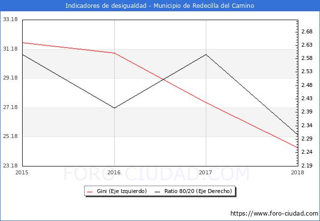 Índice de Gini y ratio 80/20 del municipio de Redecilla del Camino - 2018