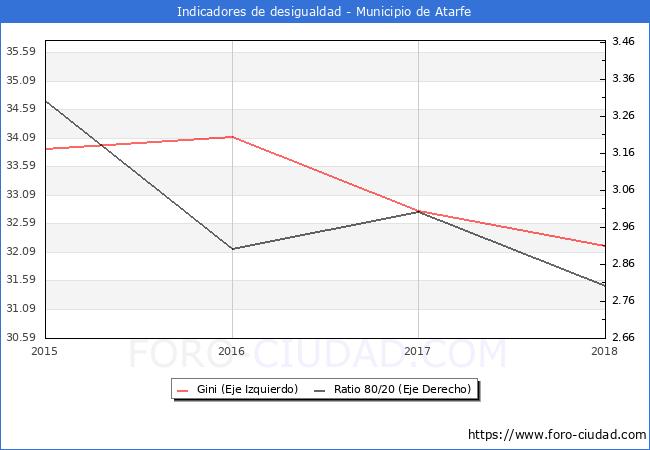 Índice de Gini y ratio 80/20 del municipio de Atarfe - 2017
