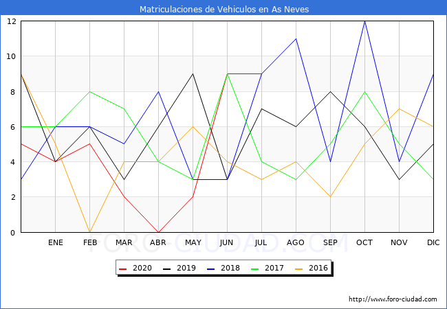 estadísticas de Vehiculos Matriculados en el Municipio de As Neves hasta Julio del 2020.