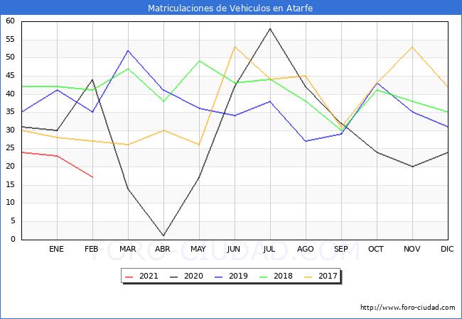 Estadisticas de Vehiculos Matriculados en el Municipio de Atarfe hasta Febrero del 2021.