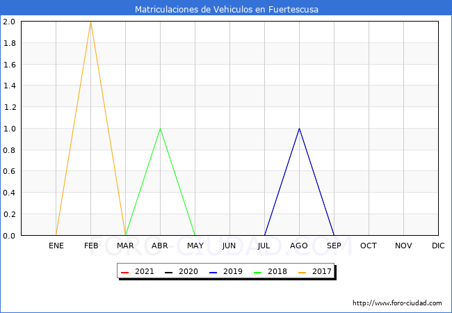 estadísticas de Vehiculos Matriculados en el Municipio de Fuertescusa hasta Abril del 2021.