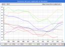 Evolucion de los datos de parados para el Municipio de Navaleno hasta Noviembre del 2017.