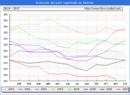 Evolucion de los datos de parados para el Municipio de Pedrola hasta Noviembre del 2017.