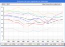 Evolucion de los datos de parados para el Municipio de Caleruega hasta Noviembre del 2017.