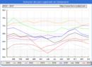 Evolucion de los datos de parados para el Municipio de Campanario hasta Diciembre del 2017.