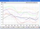 Evolucion de los datos de parados para el Municipio de Castañar de Ibor hasta Diciembre del 2017.