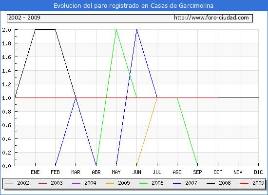 Evolucion  de los datos de parados para el Municipio de Casas de Garcimolina hasta Octubre del 2009.