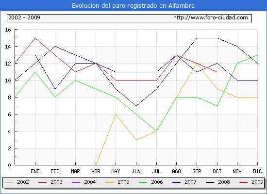 Evolucion  de los datos de parados para el Municipio de Alfambra hasta Octubre del 2009.