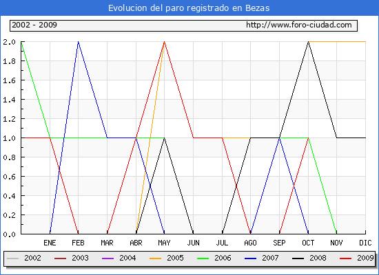 Evolucion  de los datos de parados para el Municipio de Bezas hasta Octubre del 2009.