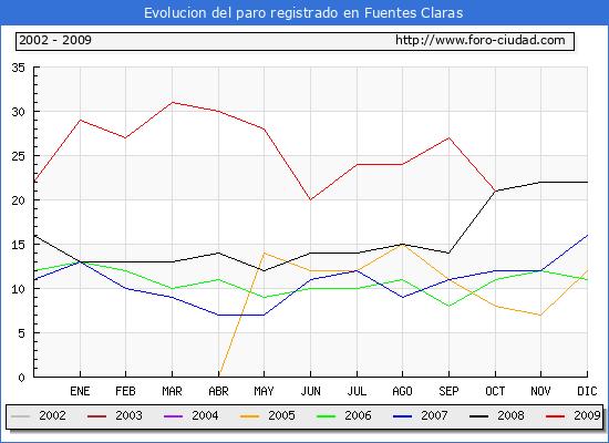 Evolucion  de los datos de parados para el Municipio de Fuentes Claras hasta Octubre del 2009.
