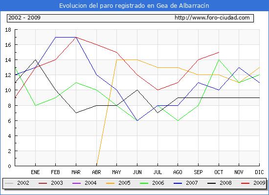 Evolucion  de los datos de parados para el Municipio de Gea de Albarrac�n hasta Octubre del 2009.