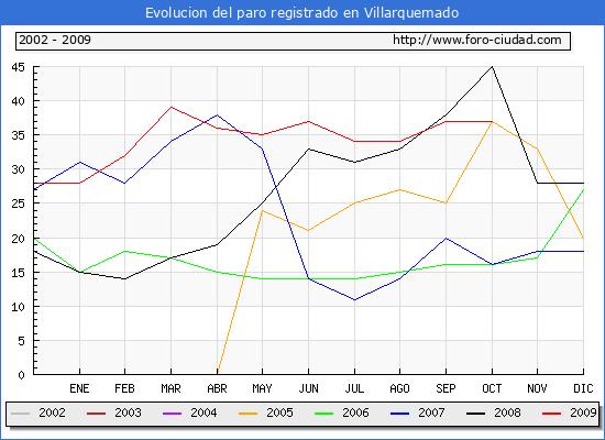 Evolucion  de los datos de parados para el Municipio de Villarquemado hasta Octubre del 2009.