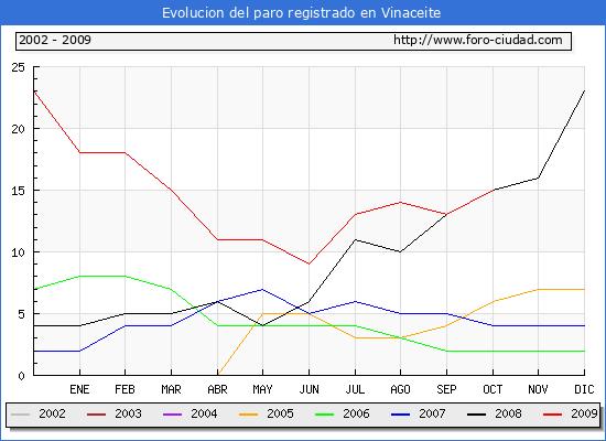 Evolucion  de los datos de parados para el Municipio de Vinaceite hasta Octubre del 2009.