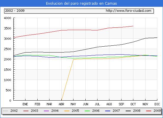 Evolucion  de los datos de parados para el Municipio de Camas hasta Octubre del 2009.