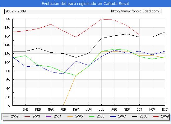 Evolucion  de los datos de parados para el Municipio de Ca�ada Rosal hasta Octubre del 2009.