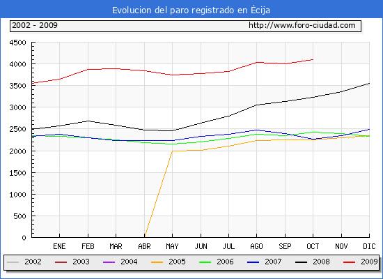Evolucion  de los datos de parados para el Municipio de �cija hasta Octubre del 2009.
