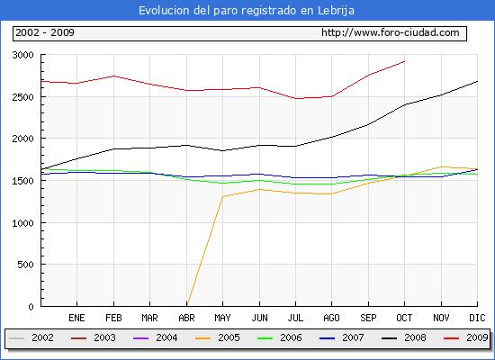 Evolucion  de los datos de parados para el Municipio de Lebrija hasta Octubre del 2009.