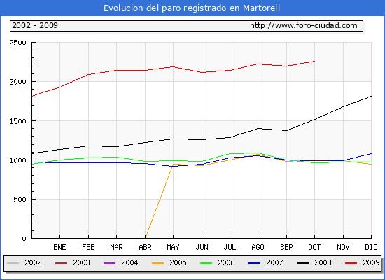 Evolucion  de los datos de parados para el Municipio de Martorell hasta Octubre del 2009.