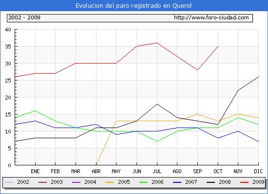 Evolucion de los datos de parados para el Municipio de Querol hasta Octubre del 2009.