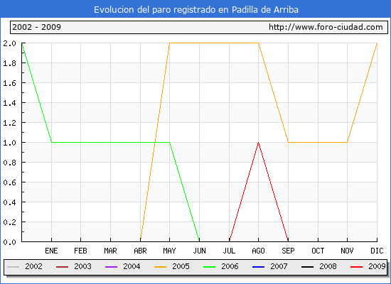 Evolucion  de los datos de parados para el Municipio de Padilla de Arriba hasta Octubre del 2009.