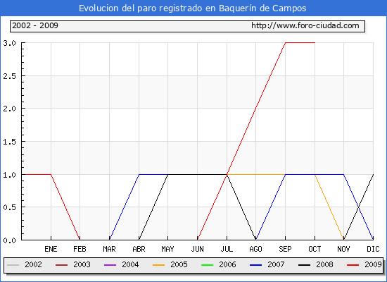 Evolucion  de los datos de parados para el Municipio de Baquer�n de Campos hasta Octubre del 2009.