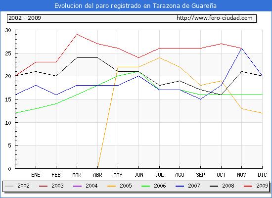Evolucion  de los datos de parados para el Municipio de Tarazona de Guare�a hasta Noviembre del 2009.