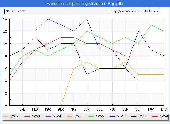 Evolucion  de los datos de parados para el Municipio de Argujillo hasta Noviembre del 2009.