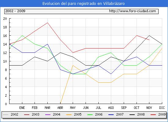 Evolucion de los datos de parados para el Municipio de Villabrázaro hasta Noviembre del 2009.