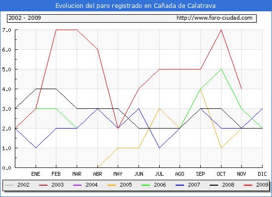 Evolucion  de los datos de parados para el Municipio de Ca�ada de Calatrava hasta Noviembre del 2009.
