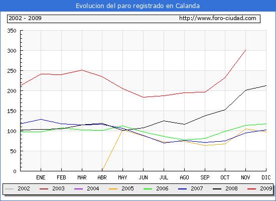 Evolucion  de los datos de parados para el Municipio de Calanda hasta Noviembre del 2009.