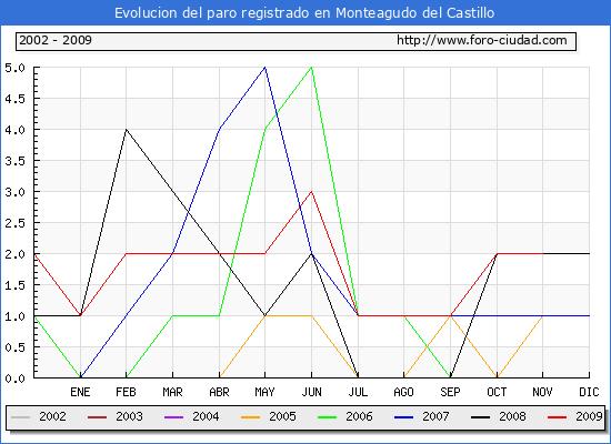 Evolucion de los datos de parados para el Municipio de Monteagudo del Castillo hasta Noviembre del 2009.