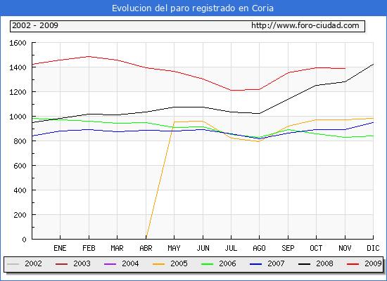Evolucion  de los datos de parados para el Municipio de Coria hasta Noviembre del 2009.