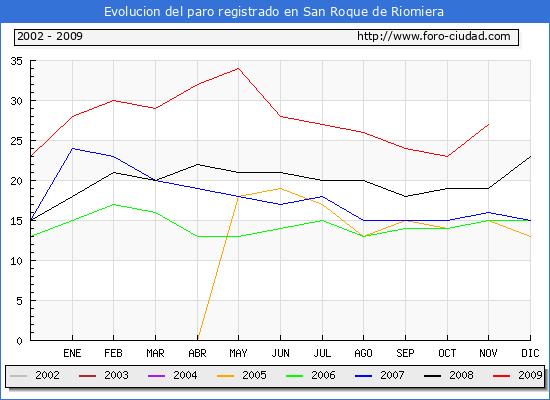 Evolucion  de los datos de parados para el Municipio de San Roque de Riomiera hasta Noviembre del 2009.