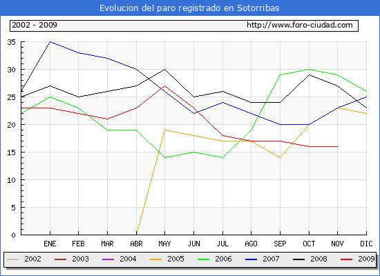 Evolucion  de los datos de parados para el Municipio de Sotorribas hasta Noviembre del 2009.