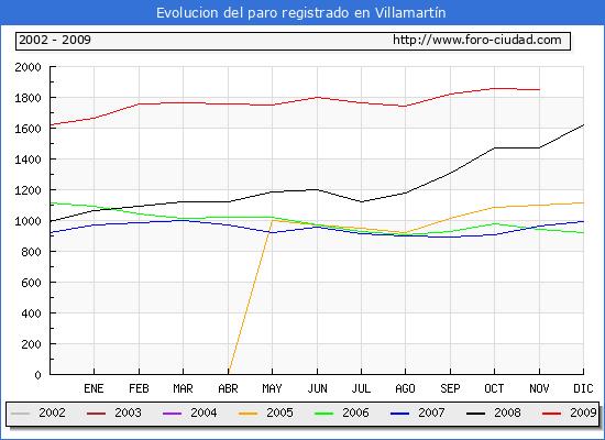 Evolucion  de los datos de parados para el Municipio de Villamart�n hasta Noviembre del 2009.