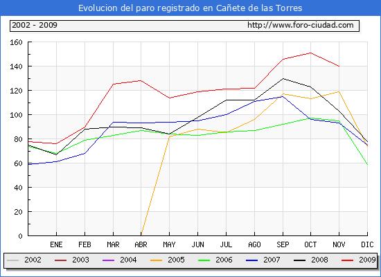 Evolucion de los datos de parados para el Municipio de Cañete de las Torres hasta Noviembre del 2009.