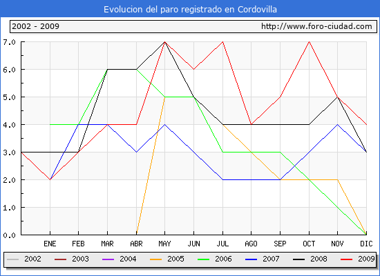 Evolucion de los datos de parados para el Municipio de Cordovilla hasta Diciembre del 2009.