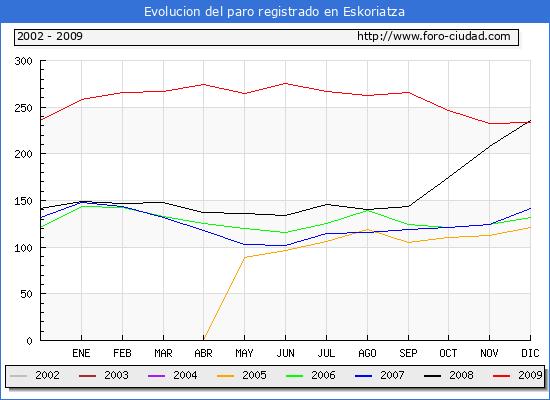 Evolucion  de los datos de parados para el Municipio de Eskoriatza hasta Diciembre del 2009.