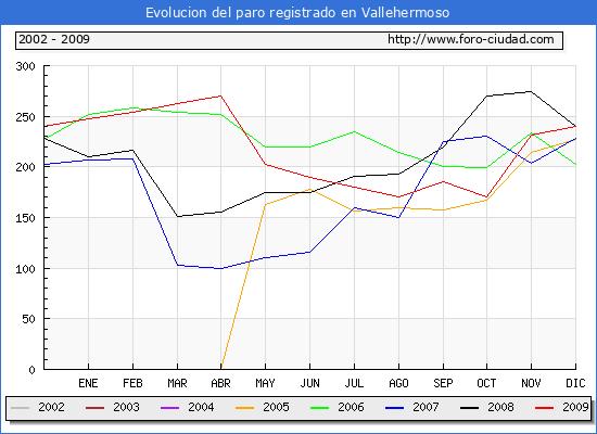 Evolucion  de los datos de parados para el Municipio de Vallehermoso hasta Diciembre del 2009.