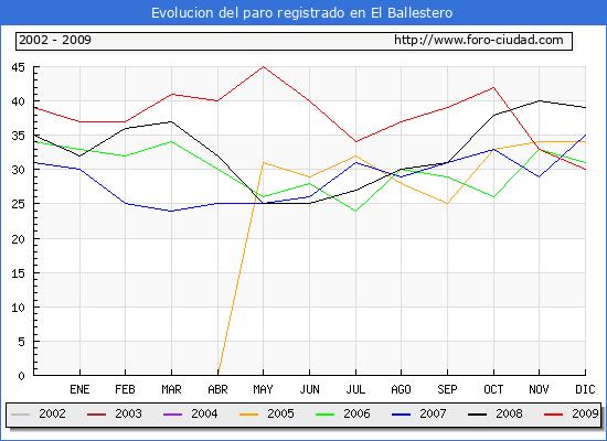 Evolucion de los datos de parados para el Municipio de El Ballestero hasta Diciembre del 2009.