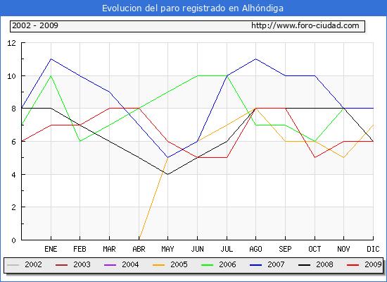Evolucion  de los datos de parados para el Municipio de Alh�ndiga hasta Diciembre del 2009.