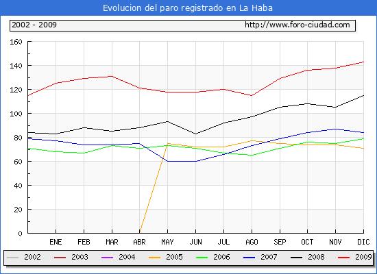 Evolucion  de los datos de parados para el Municipio de La Haba hasta Diciembre del 2009.