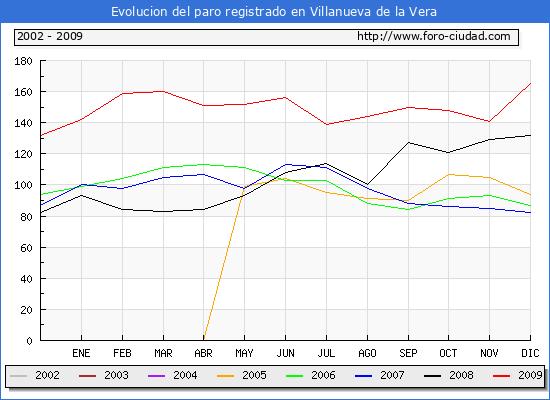Evolucion de los datos de parados para el Municipio de Villanueva de la Vera hasta Diciembre del 2009.