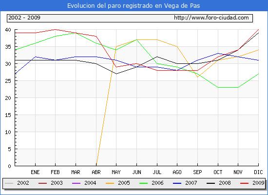 Evolucion de los datos de parados para el Municipio de Vega de Pas hasta Diciembre del 2009.