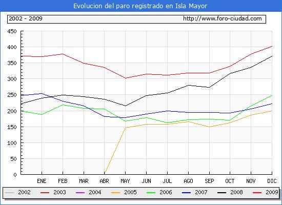 Evolucion  de los datos de parados para el Municipio de Isla Mayor hasta Diciembre del 2009.