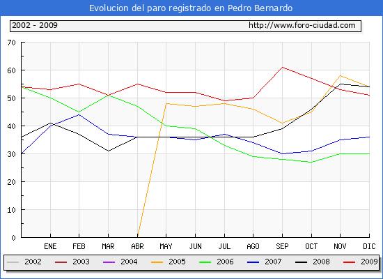 Evolucion  de los datos de parados para el Municipio de Pedro Bernardo hasta Diciembre del 2009.