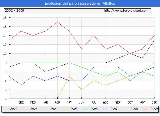 Evolucion de los datos de parados para el Municipio de Albillos hasta Diciembre del 2009.