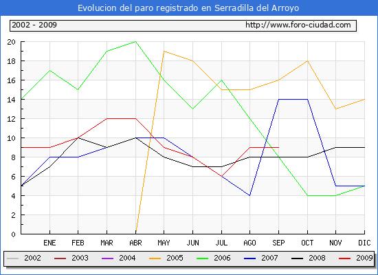 Evolucion  de los datos de parados para el Municipio de Serradilla del Arroyo hasta Septiembre del 2009.